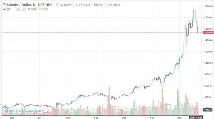 почему биткоин дорогой