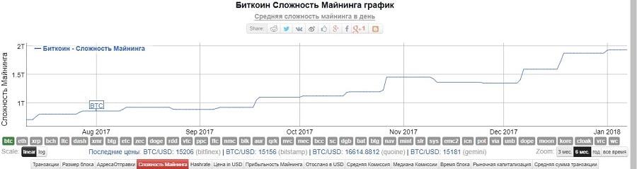 прибыльность майнинга биткоин