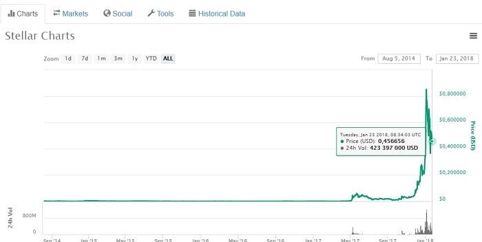 график роста криптовалюты stellar