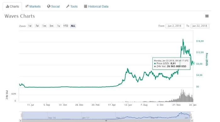 стоимость криптовалюты waves