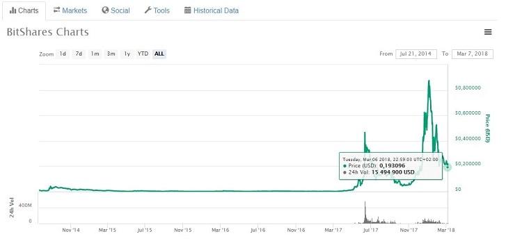 график курса bitshares криптовалюты