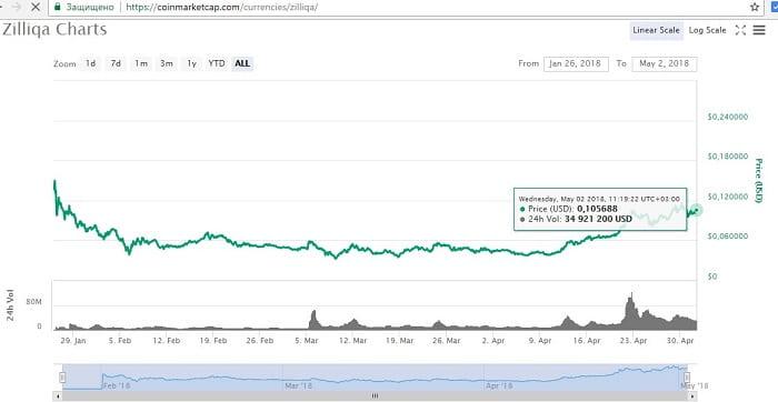 перспективы криптовалюты Zilliqq