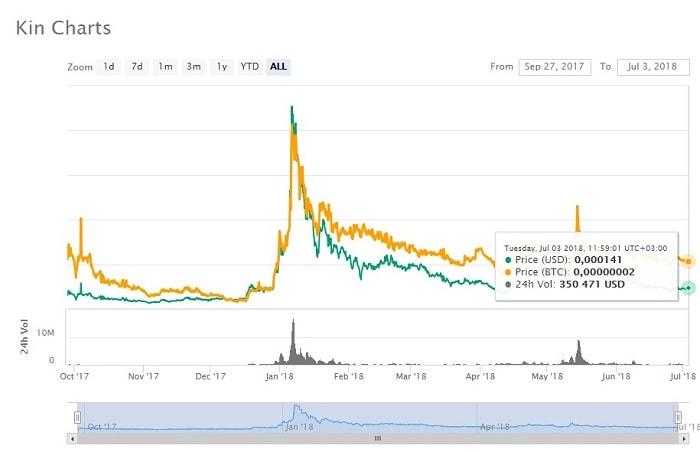 график и перспективы криптовалюты kin