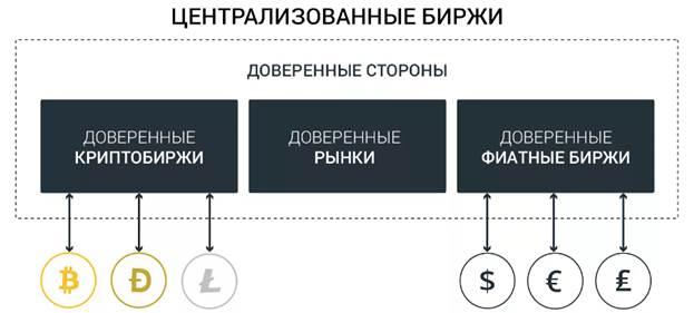 биржи с демо счетами криптовалюта